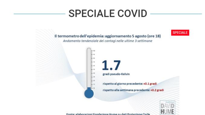 Covid 19 temometro Fondazione Hume